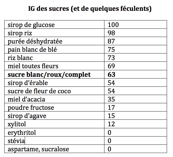 indice glycémique des alternatives au sucre